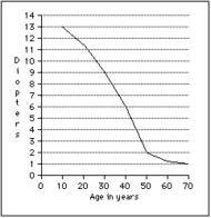 Grafico della diminuzione dell'ampiezza accomodativa in relazione all'età.