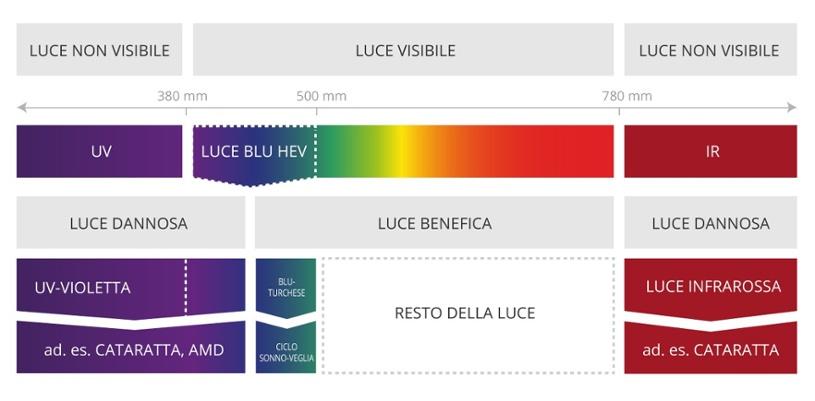 spettro-luminoso-1.jpg